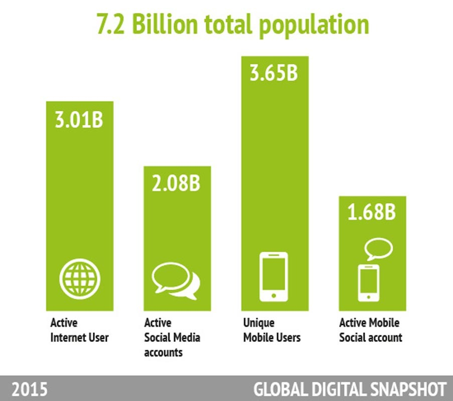 Statistics about GLOBAL DIGITAL SNAPSHOT