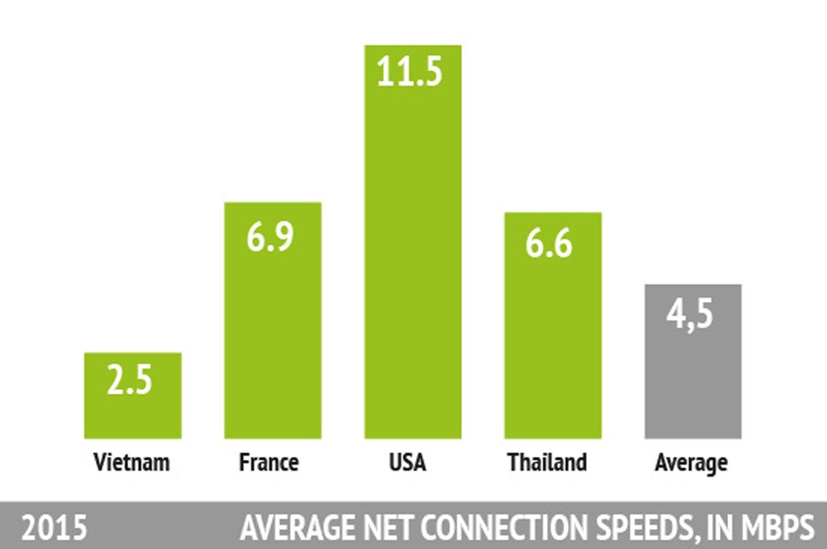 Statistics about CONNECTION SPEEDS