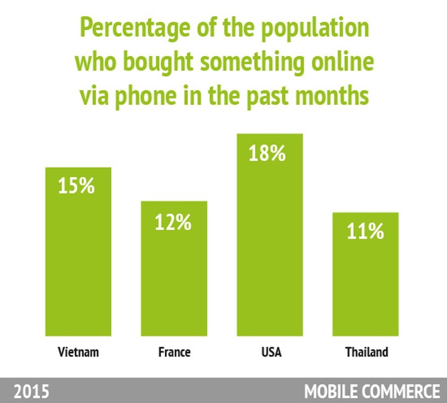 Statistics about MOBILE COMMERCE