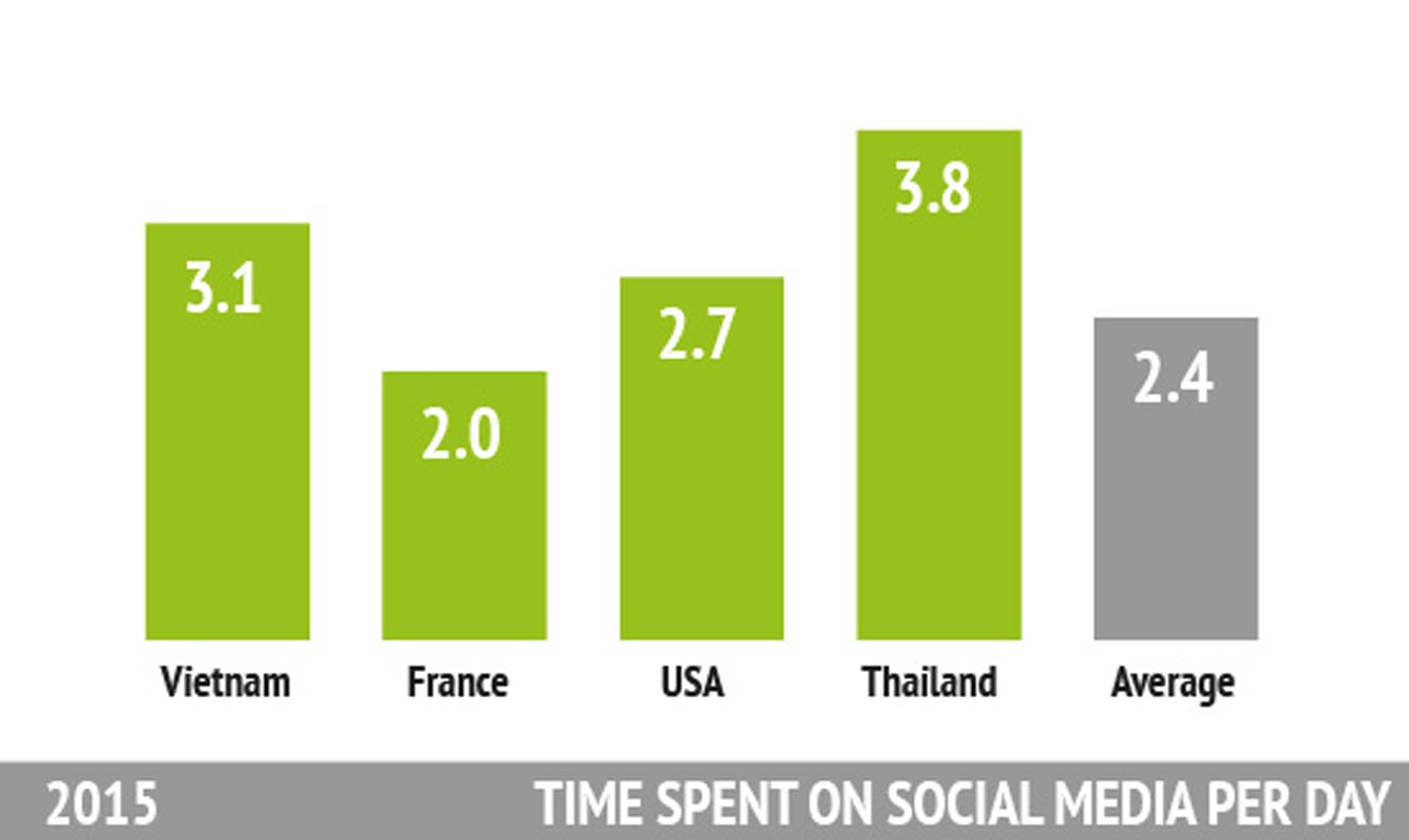 Statistics about TIME SPENT ON SOCIAL MEDIA
