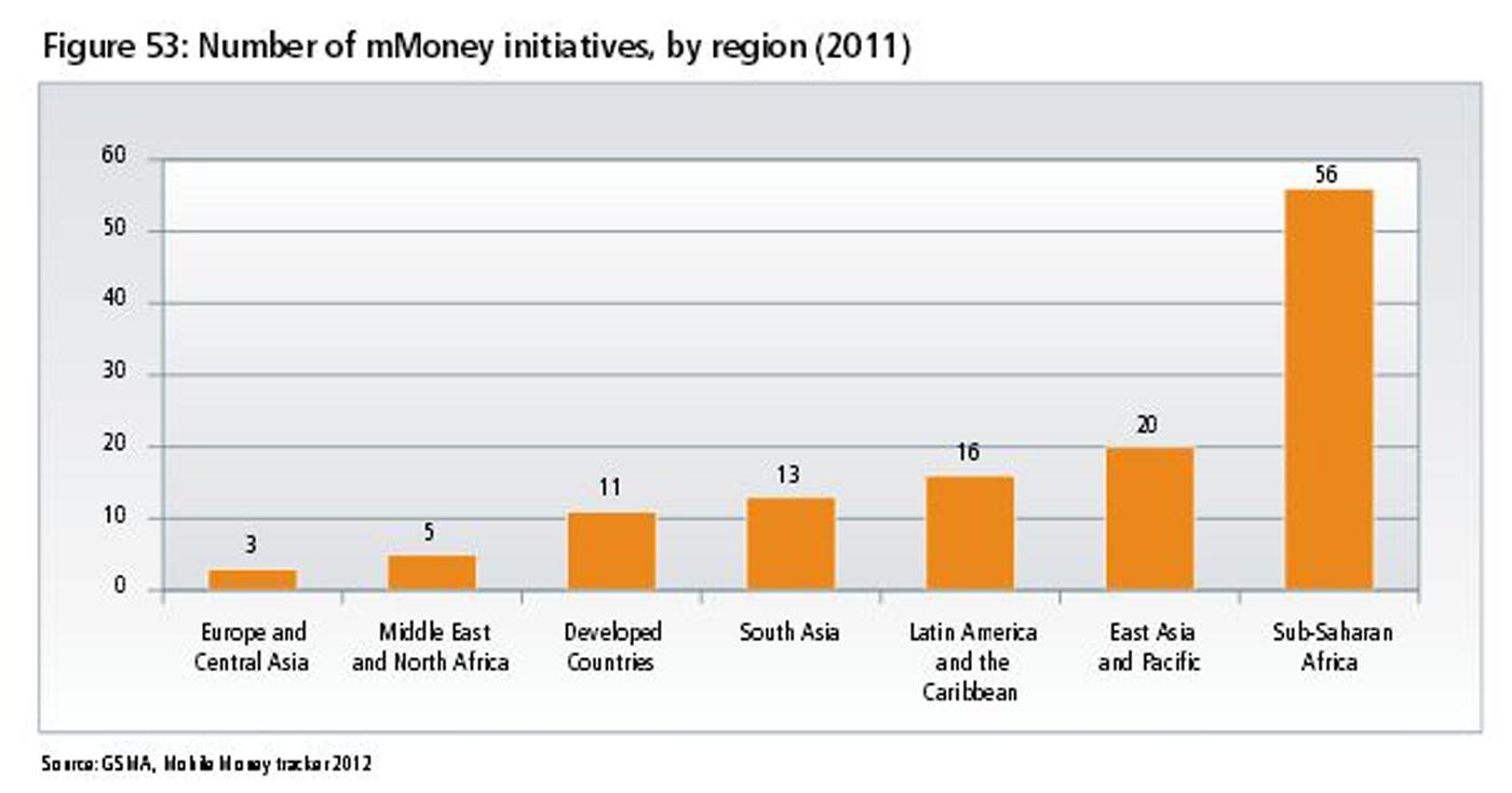 Number of mMoney initiatives, by region (2011)