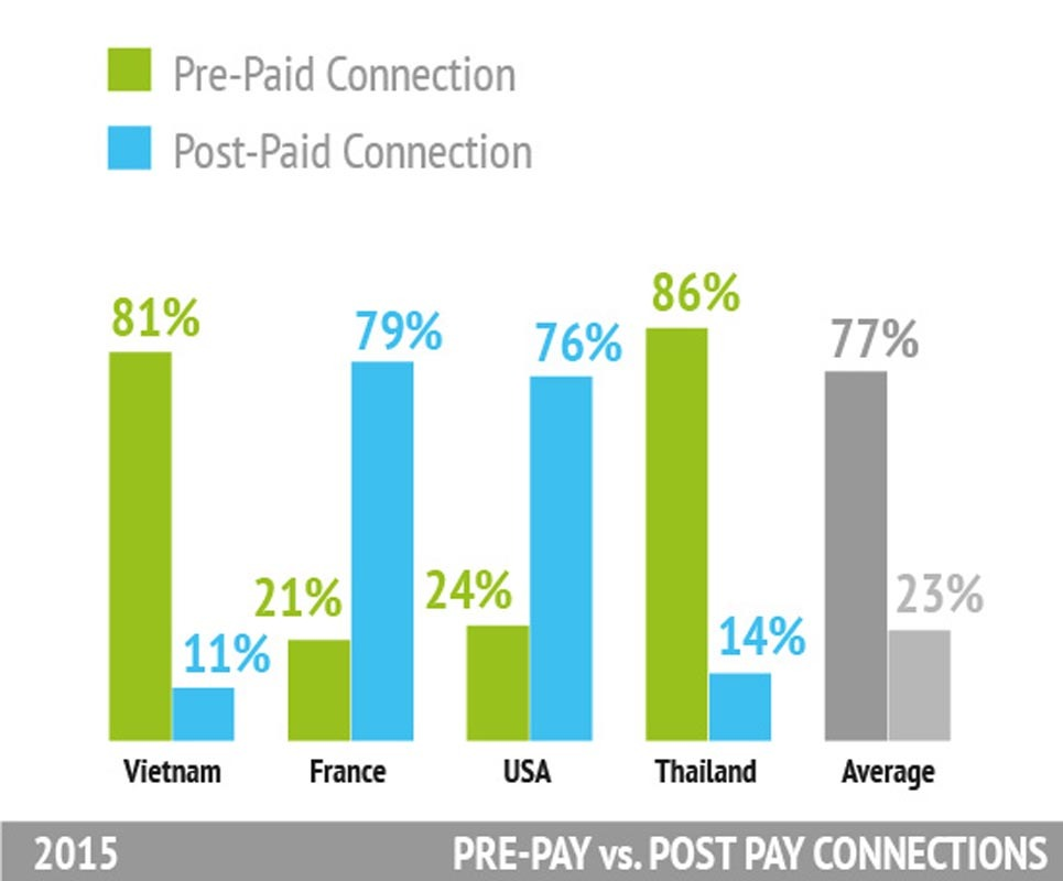 Statistics about PRE-PAY vs. POST-PAY