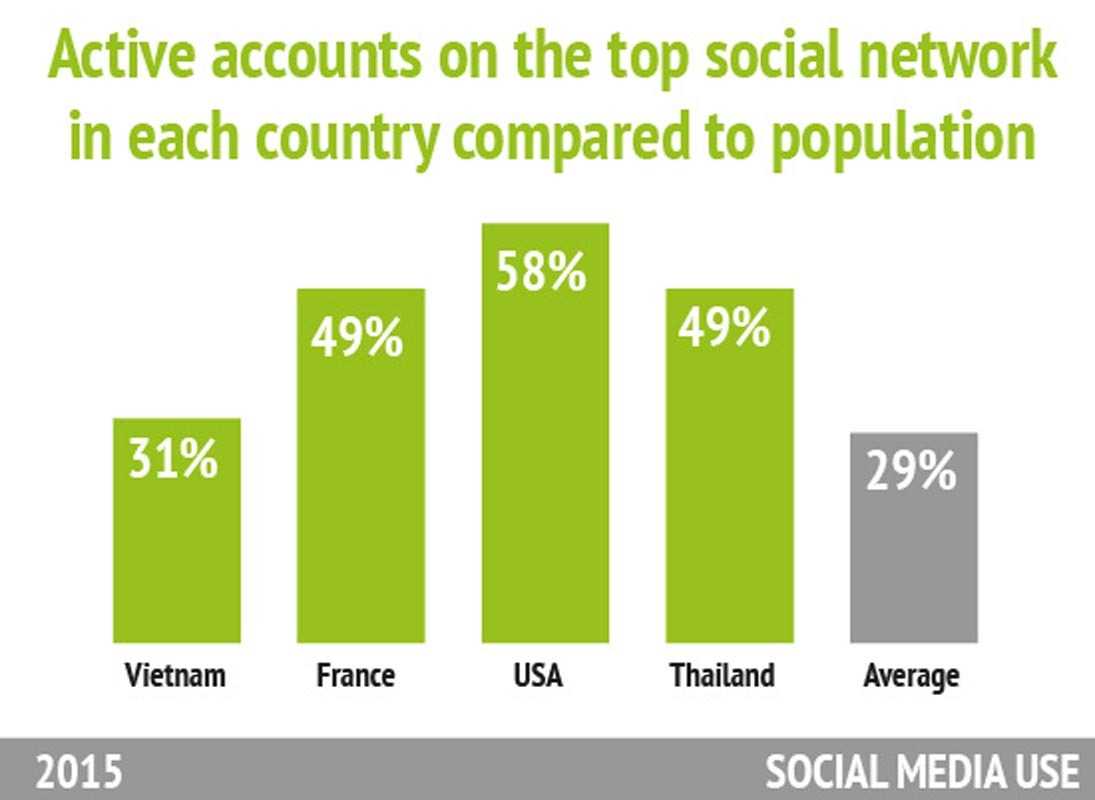 Statistics about SOCIAL MEDIA USE