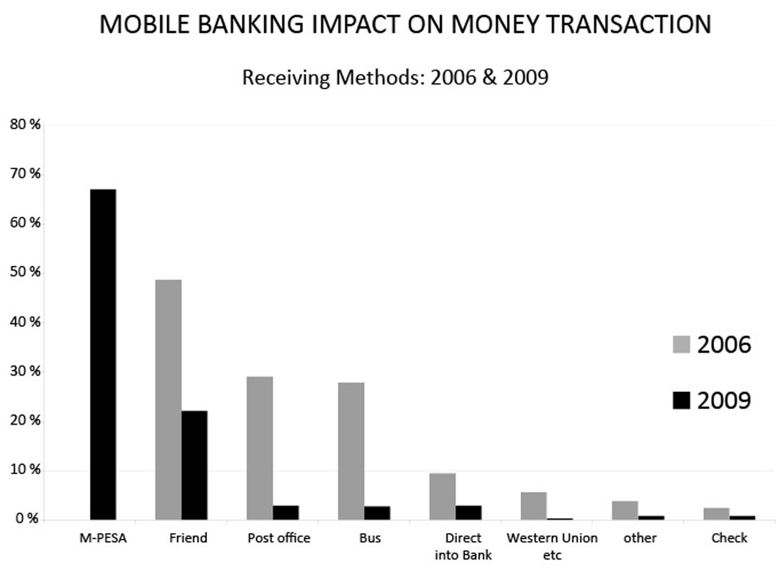 MOBILE BANKING IMPACT ON MONEY TRANSACTION