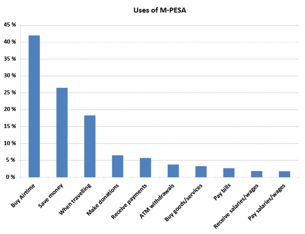 mobile-banking-use-of-M-Pesa